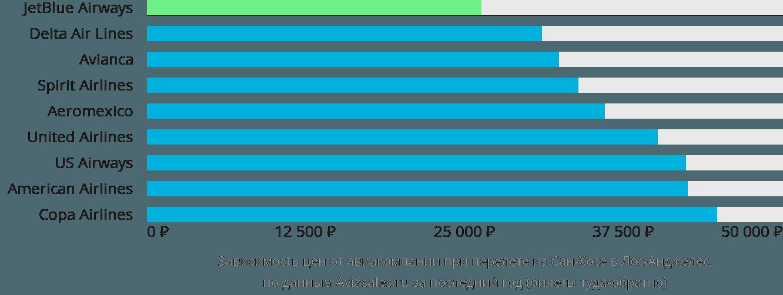 Динамика цен в зависимости от авиакомпании, совершающей перелет из Сан-Хосе в Лос-Анджелес