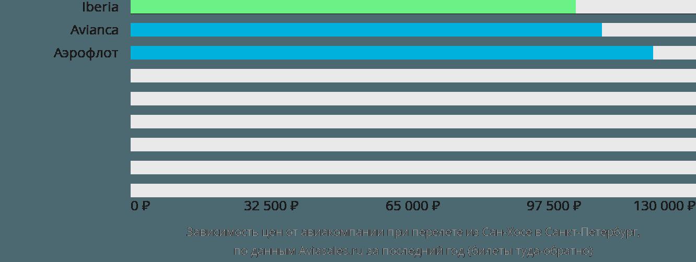 Динамика цен в зависимости от авиакомпании, совершающей перелет из Сан-Хосе в Санкт-Петербург