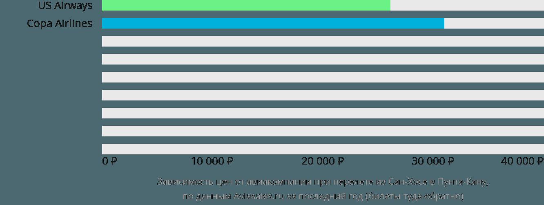 Динамика цен в зависимости от авиакомпании, совершающей перелет из Сан-Хосе в Пунта-Кану