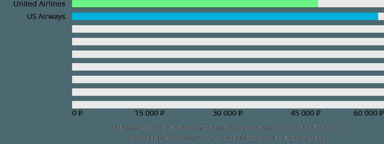 Динамика цен в зависимости от авиакомпании, совершающей перелет из Сан-Хуана в Гонолулу