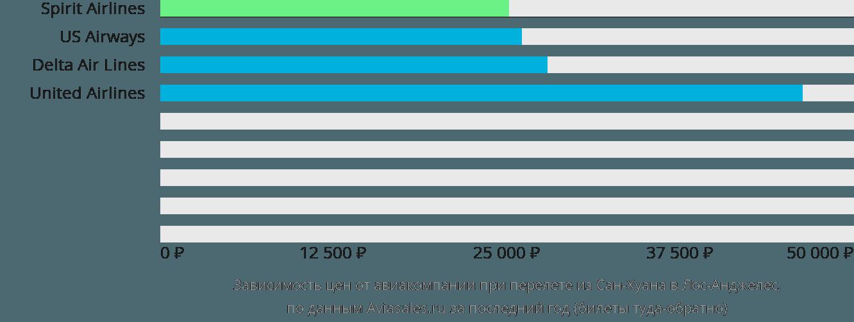 Динамика цен в зависимости от авиакомпании, совершающей перелет из Сан-Хуана в Лос-Анджелес