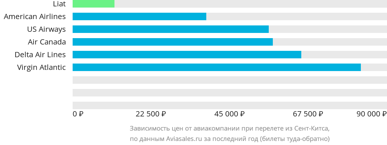 Динамика цен в зависимости от авиакомпании, совершающей перелет из Сент-Китса