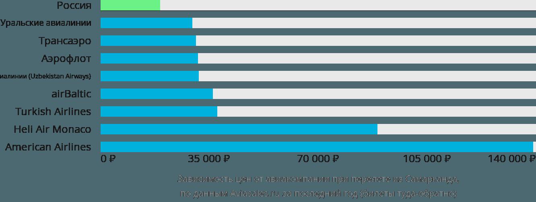 Динамика цен в зависимости от авиакомпании, совершающей перелет из Самарканда