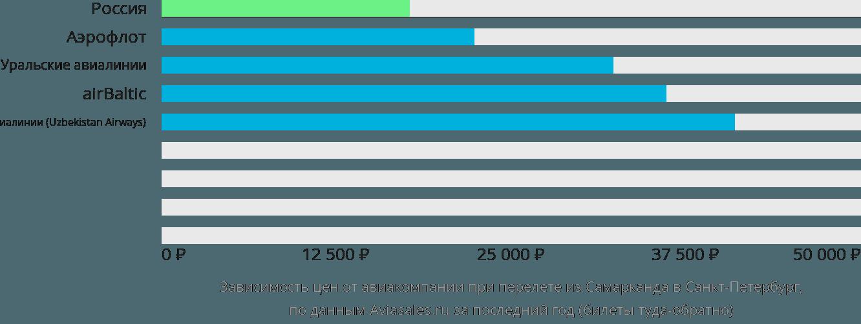 Динамика цен в зависимости от авиакомпании, совершающей перелет из Самарканда в Санкт-Петербург