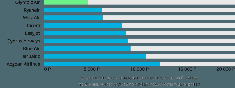 Динамика цен в зависимости от авиакомпании, совершающей перелет из Салоник
