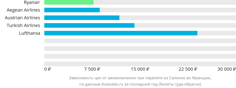 Динамика цен в зависимости от авиакомпании, совершающей перелет из Салоник во Францию