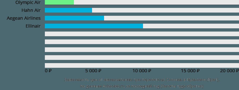 Динамика цен в зависимости от авиакомпании, совершающей перелет из Салоник в Ираклион (Крит)