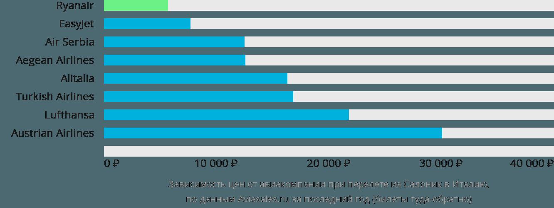 Динамика цен в зависимости от авиакомпании, совершающей перелет из Салоник в Италию