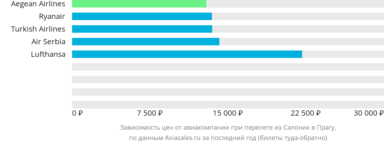 Динамика цен в зависимости от авиакомпании, совершающей перелет из Салоник в Прагу