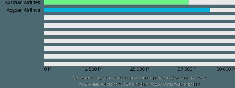Динамика цен в зависимости от авиакомпании, совершающей перелет из Салоник в Астану