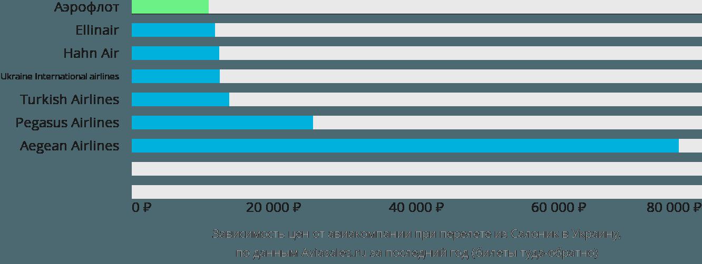Динамика цен в зависимости от авиакомпании, совершающей перелет из Салоник в Украину