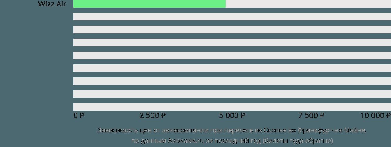 Динамика цен в зависимости от авиакомпании, совершающей перелет из Скопье во Франкфурт-на-Майне