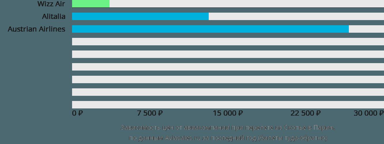 Динамика цен в зависимости от авиакомпании, совершающей перелет из Скопье в Париж