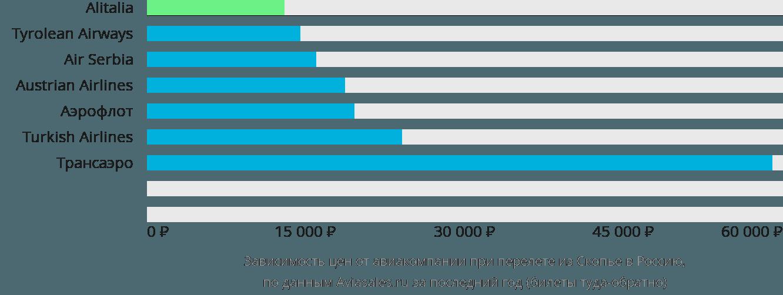 Динамика цен в зависимости от авиакомпании, совершающей перелёт из Скопье в Россию