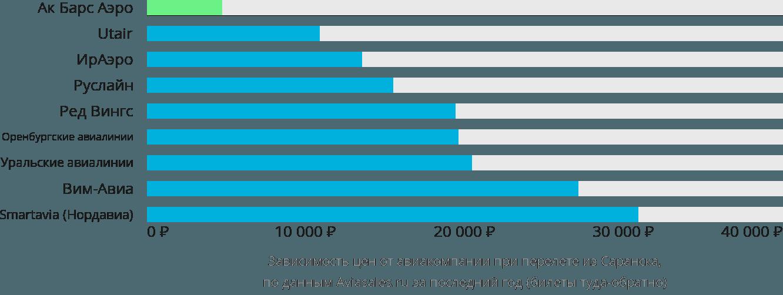 Динамика цен в зависимости от авиакомпании, совершающей перелет из Саранска