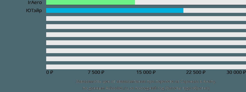 Динамика цен в зависимости от авиакомпании, совершающей перелет из Саранска в Анапу