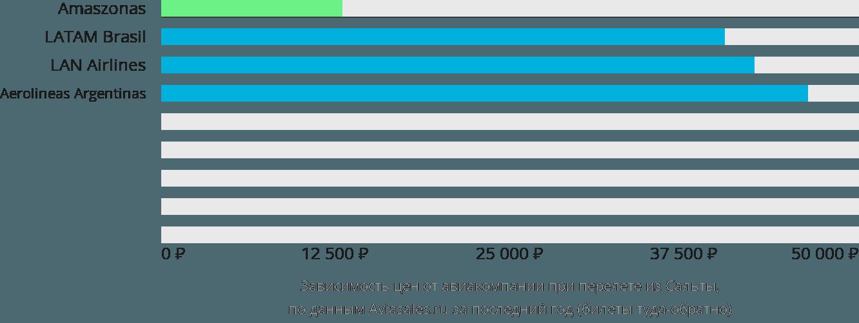 Динамика цен в зависимости от авиакомпании, совершающей перелет из Сальты