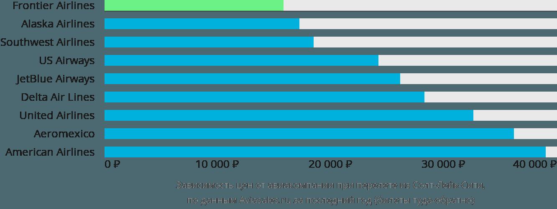 Динамика цен в зависимости от авиакомпании, совершающей перелет из Солт-Лейк-Сити