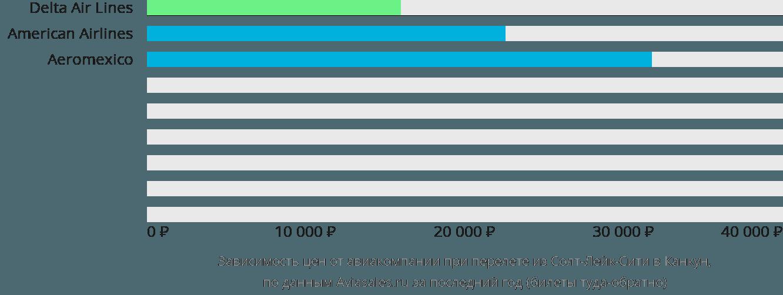 Динамика цен в зависимости от авиакомпании, совершающей перелет из Солт-Лейк-Сити в Канкун