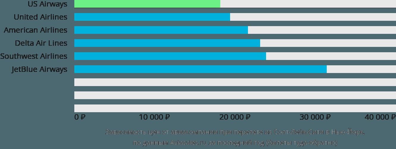 Динамика цен в зависимости от авиакомпании, совершающей перелет из Солт-Лейк-Сити в Нью-Йорк