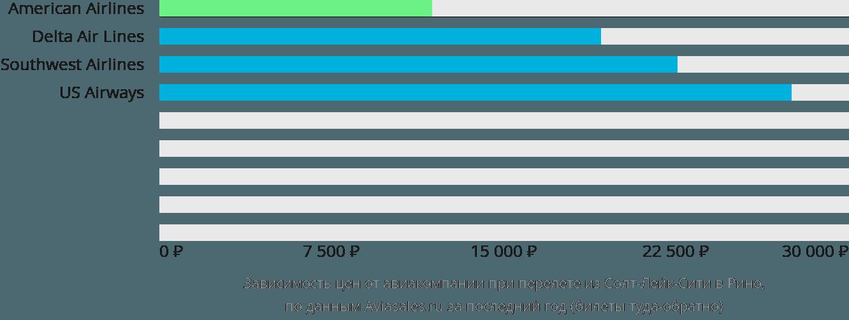 Динамика цен в зависимости от авиакомпании, совершающей перелет из Солт-Лейк-Сити в Рино