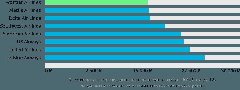 Динамика цен в зависимости от авиакомпании, совершающей перелёт из Солт-Лейк-Сити в США