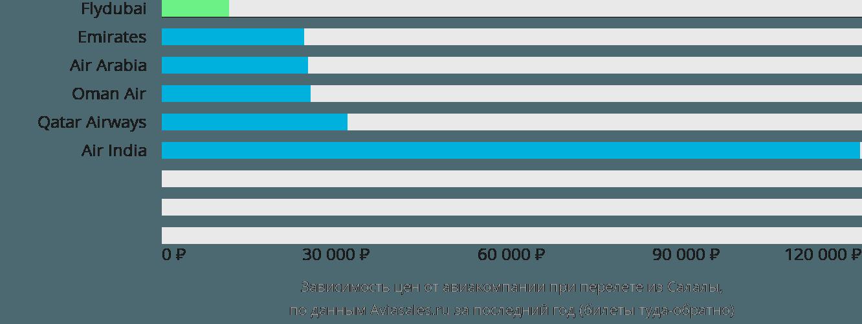 Динамика цен в зависимости от авиакомпании, совершающей перелет из Салалы
