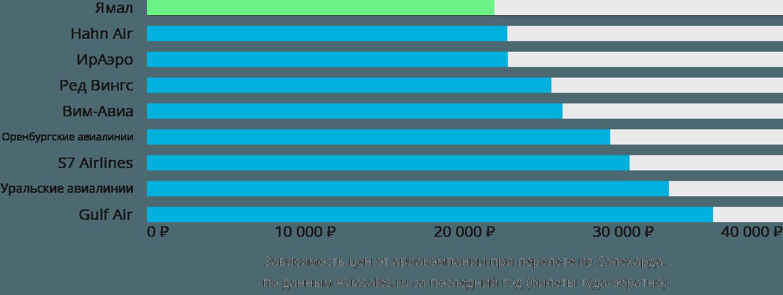 Динамика цен в зависимости от авиакомпании, совершающей перелет из Салехарда