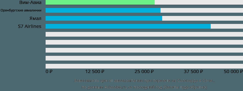 Динамика цен в зависимости от авиакомпании, совершающей перелет из Салехарда в Сочи