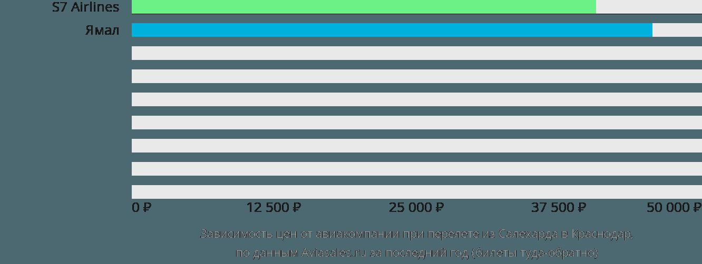 Динамика цен в зависимости от авиакомпании, совершающей перелет из Салехарда в Краснодар