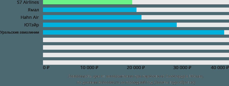 Динамика цен в зависимости от авиакомпании, совершающей перелет из Салехарда в Москву