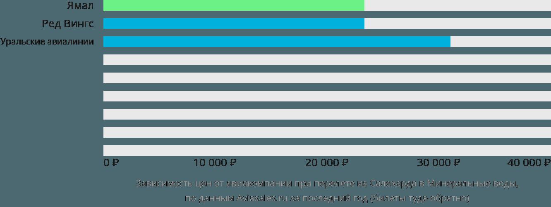 Динамика цен в зависимости от авиакомпании, совершающей перелет из Салехарда в Минеральные воды