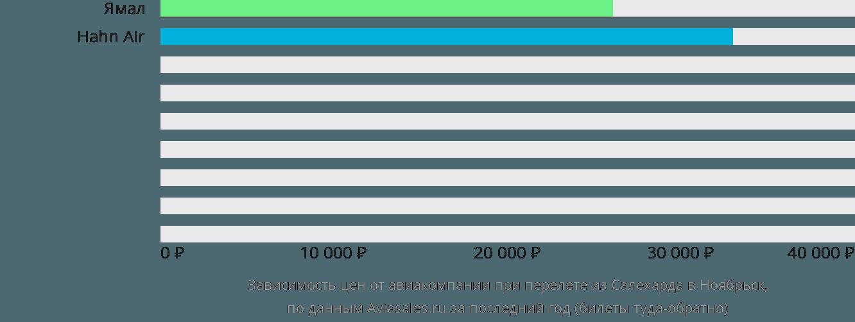 Динамика цен в зависимости от авиакомпании, совершающей перелет из Салехарда в Ноябрьск