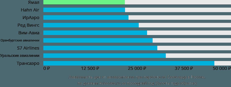 Динамика цен в зависимости от авиакомпании, совершающей перелет из Салехарда в Россию