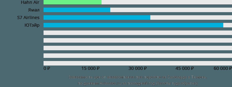 Динамика цен в зависимости от авиакомпании, совершающей перелет из Салехарда в Тюмень