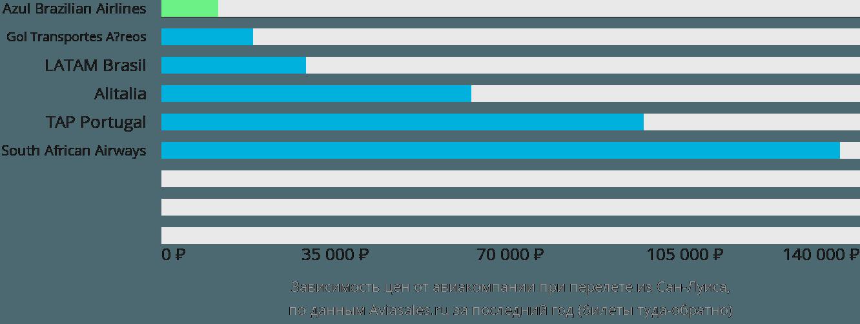 Динамика цен в зависимости от авиакомпании, совершающей перелет из Сан-Луиса