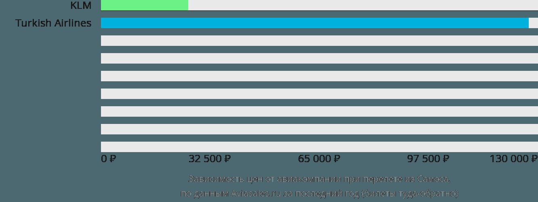 Динамика цен в зависимости от авиакомпании, совершающей перелет из Самоса