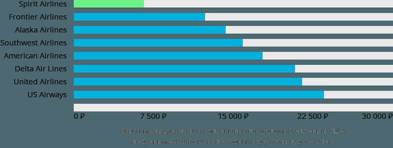 Динамика цен в зависимости от авиакомпании, совершающей перелёт из Санта-Аны в США