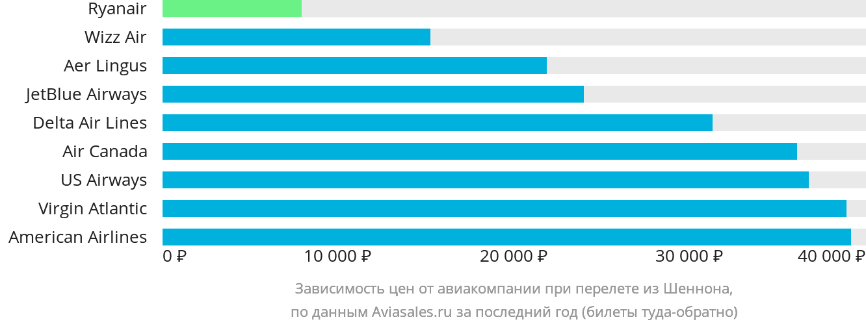 Динамика цен в зависимости от авиакомпании, совершающей перелет из Шеннона