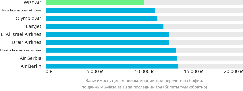 Динамика цен в зависимости от авиакомпании, совершающей перелет из Софии