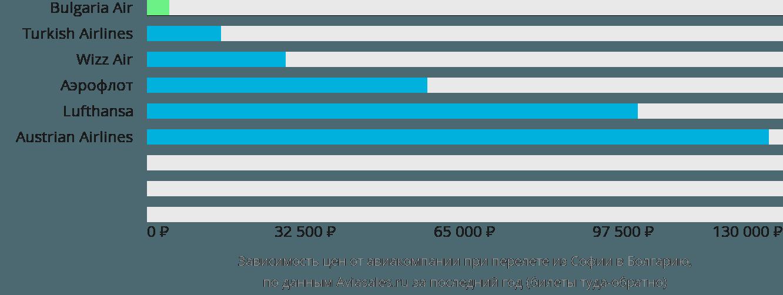 Динамика цен в зависимости от авиакомпании, совершающей перелёт из Софии в Болгарию