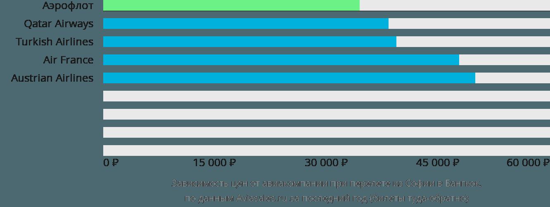 Динамика цен в зависимости от авиакомпании, совершающей перелет из Софии в Бангкок