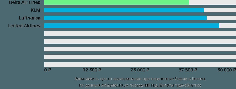 Динамика цен в зависимости от авиакомпании, совершающей перелет из Софии в Бостон
