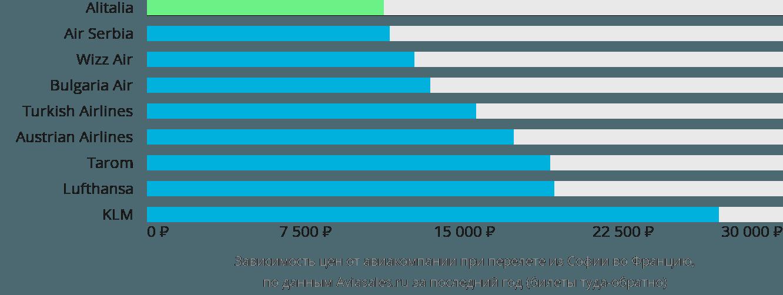 Динамика цен в зависимости от авиакомпании, совершающей перелет из Софии во Францию