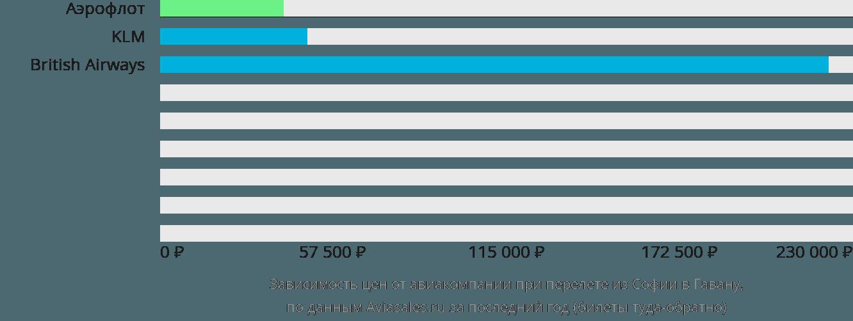 Динамика цен в зависимости от авиакомпании, совершающей перелет из Софии в Гавану