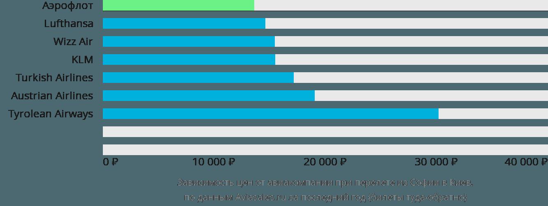 Динамика цен в зависимости от авиакомпании, совершающей перелет из Софии в Киев