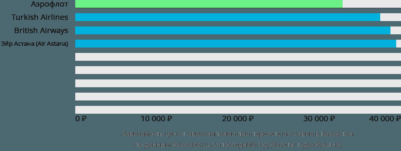 Динамика цен в зависимости от авиакомпании, совершающей перелёт из Софии в Казахстан