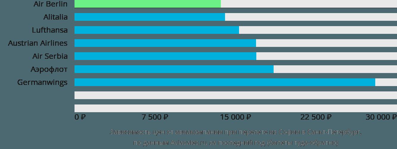 Динамика цен в зависимости от авиакомпании, совершающей перелет из Софии в Санкт-Петербург