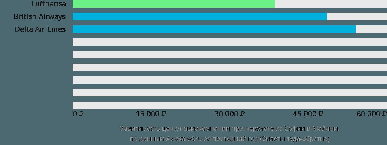 Динамика цен в зависимости от авиакомпании, совершающей перелет из Софии в Майами