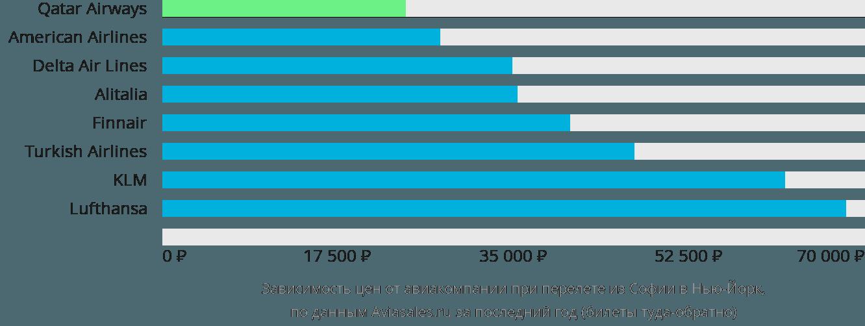 Динамика цен в зависимости от авиакомпании, совершающей перелет из Софии в Нью-Йорк